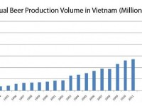Beer market annual volumes