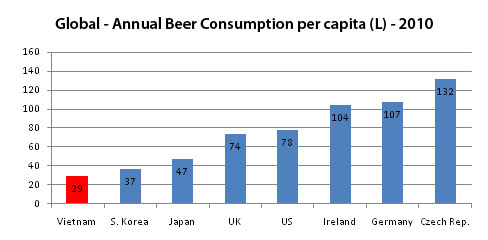 world beer consumption World war ii and the cold war  the annual consumption of absolute alcohol per capita in the us rose to  anheuser-busch produced three million barrels of beer.